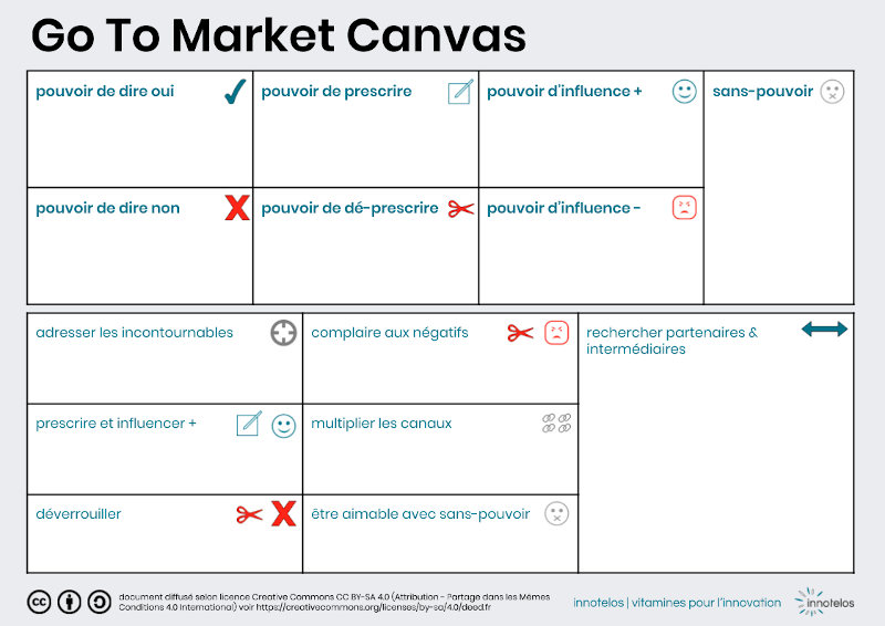 Go To Market Canvas