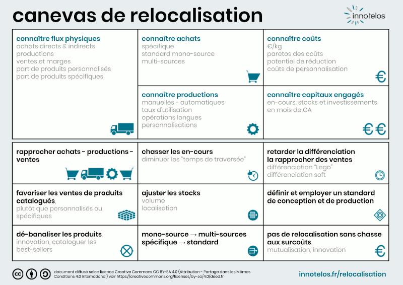 canevas de relocalisation / reshoring - méthodologie pour relocaliser - innotelos | vitamines pour l'innovation (Grenoble - Lyon - Annecy - Genève)