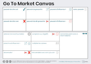 Go To Market Canvas - stratégie, ventes complexes, B2B, B2B2C, business model, mise sur le marché, prescription, efficacité commerciale, chaines de valeur