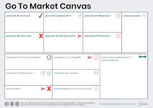 Go To Market Canvas : synthétisez chaines de valeur et stratégie de Go To Market B2B ventes complexes - innotelos | vitamines pour l'innovation (Grenoble, Lyon, Genève)