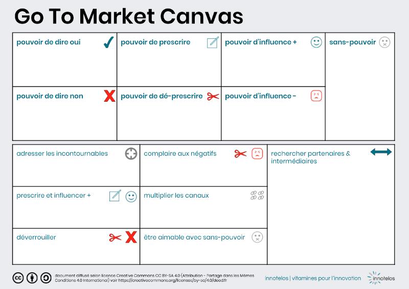 Go To Market Canvas : synthétisez chaines de valeur et stratégie de Go To Market - innotelos | vitamines pour l'innovation (Grenoble, Lyon, Genève)