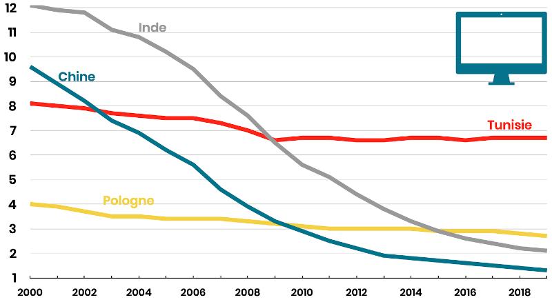évolution des salaires des ingénieurs (coûts salariaux complets) en Chine, Inde, Tunisie, Pologne et France entre 2000 et 2020 - étude innotelos (Grenoble - Lyon - Annecy - Genève)