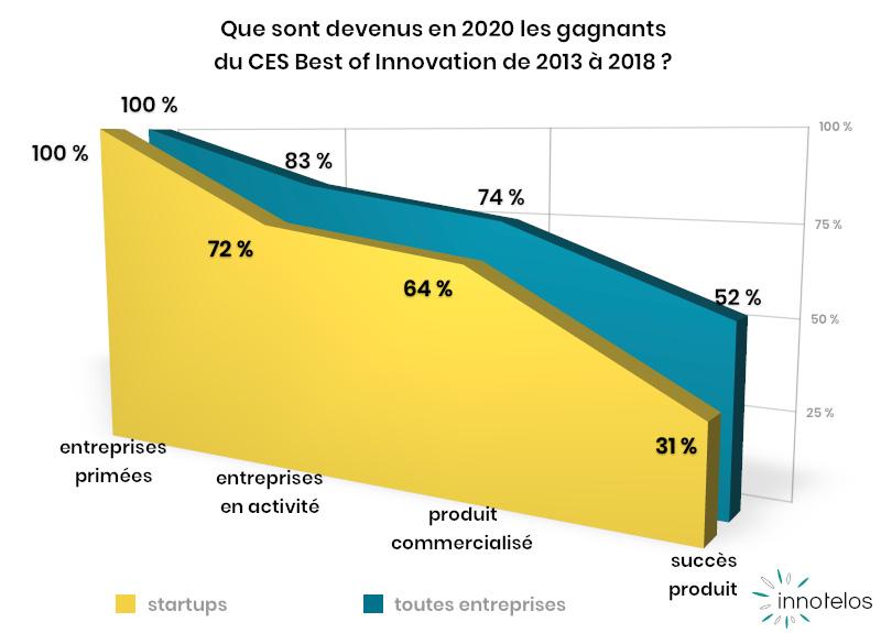 un award au CES est-il un gage de succès ? - innotelos | vitamines pour l'innovation (Grenoble - Lyon - Paris - Genève)