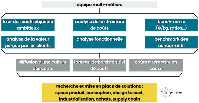 conseil en analyse de la valeur, réduction de cout, design to cost, CCO conception pour un cout objectif - innotelos | vitamines pour l'innovation (Grenoble - Lyon - Annecy - Genève)