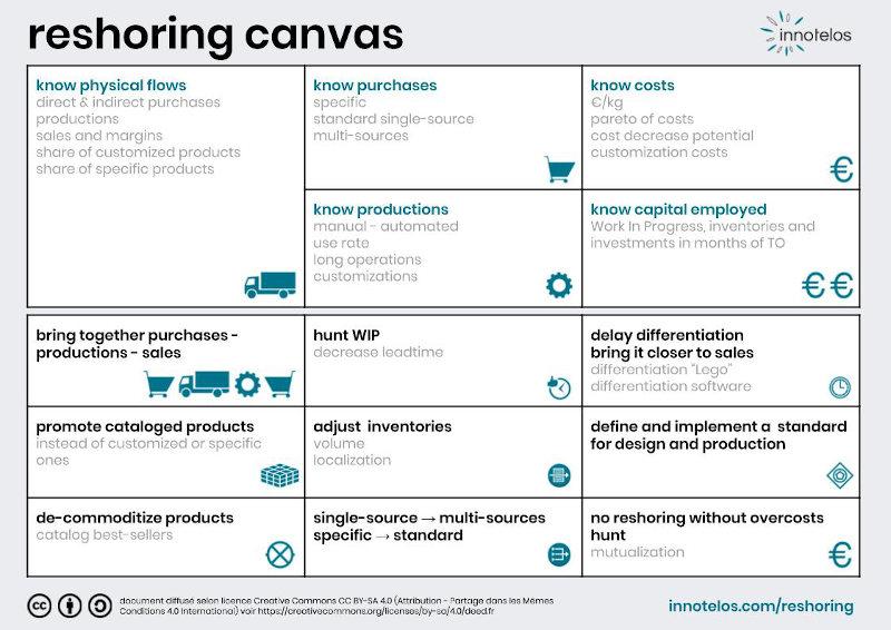 Industrial Reshoring Canvas - methodology for industrial relocation - innotelos | vitamins for l'innovation (Grenoble - Lyon - Geneva)
