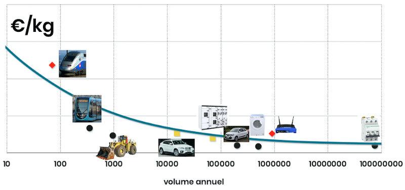 benchmark cout au poids / euros par kg - formation de 3 heures en ligne sur les réductions de coûts, le design to cost et l'analyse de la valeur