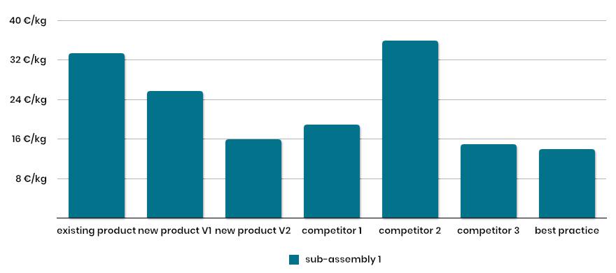exemple d'analyse de ratio caractéristique de couts (€/kg) et de conception pour un cout objectif / Design To Cost - innotelos | vitamines pour l'innovation (Grenoble - Lyon - Annecy - Genève)