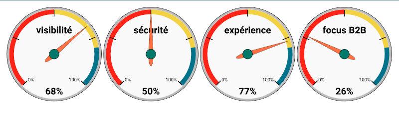 nous contacter pour un diagnostic d'entreprise gratuit et sans engagement - couts, efficacité, stratégie, innovation, visibilité, clients, rentabilité, internet - innotelos | vitamines pour l'innovation (Grenoble, Lyon, Annecy, Genève)