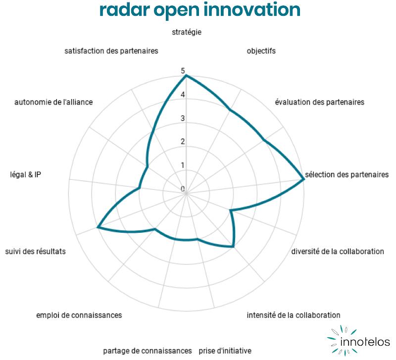 radar de l'open innovation pour benchmark, diagnostic et évaluation - Open Innovation Maturity Framework