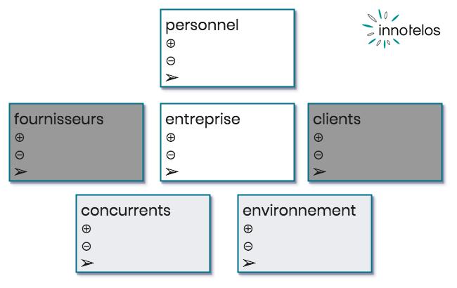 speed consulting - 1 journée pour analyser et décider - déroulement - innotelos | vitamines pour l'innovation (Grenoble)