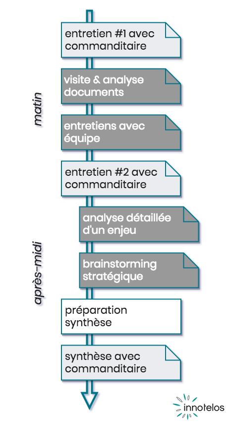 speed consulting - 1 journée pour analyser et décider - déroulement - innotelos | vitamines pour l'innovation (Grenoble / Isère et Lyon / Rhône - AURA Auvergne Rhône Alpes - France)