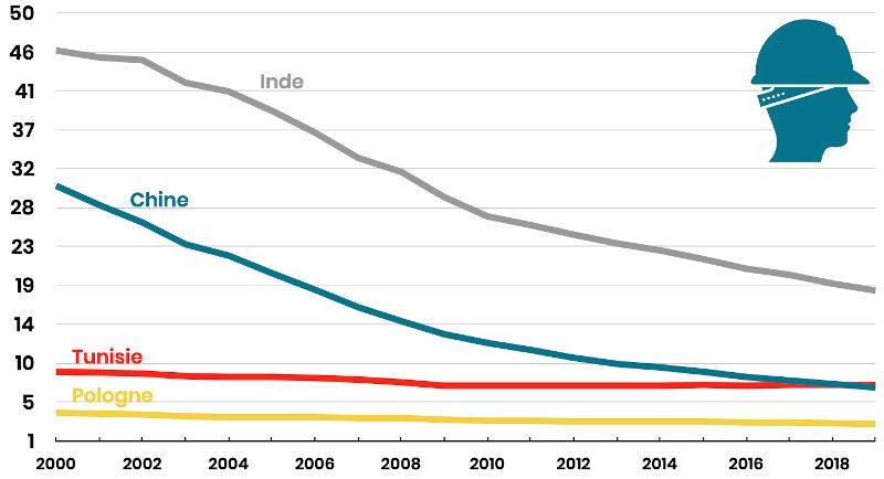 évolution des salaires ouvriers (coûts salariaux complets) en Chine, Inde, Tunisie, Pologne et France entre 2000 et 2020 - étude innotelos (Grenoble - Lyon - Annecy)