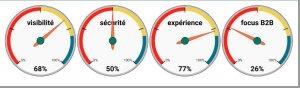 diagnostic d'entreprise 360° sans contact - traces numériques - données publiques - PESTEL - SWOT