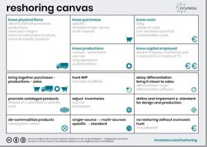 industrial relocation methodology - industrial reshoring canvas