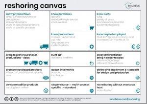 industrial relocation methodology - industrial reshoring canvas