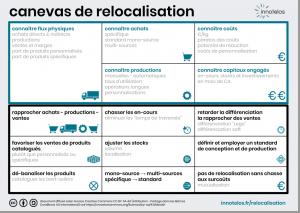 conseil et formation autour de la relocalisation et du développement du Made in France